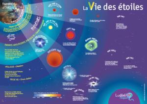 Poster Vie et mort des étoiles